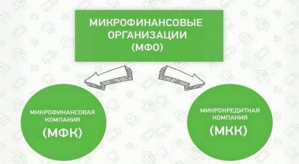 Что такое МФО, МФК и МКК